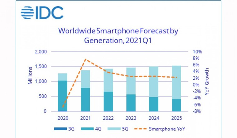 IDC forecasts boom in smartphone shipments