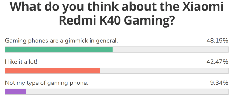 Weekly poll results: the Redmi K40 Gaming looks like a winner
