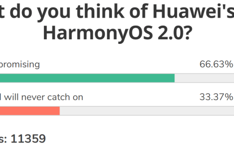 Weekly poll results:HarmonyOS shows early promise