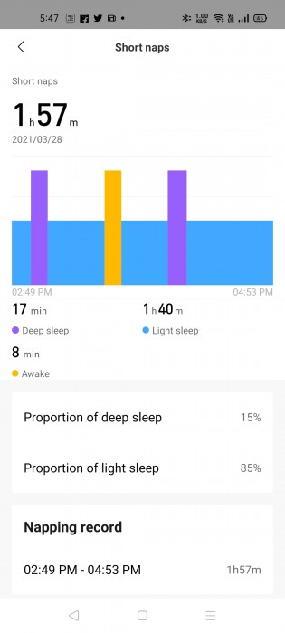 Amazfit GTS 2 also records afternoon naps