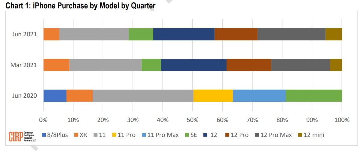 CIRP: Pembeli AS membeli iPhone yang lebih mahal, memperdagangkan yang lama pada awal kuartal terakhir