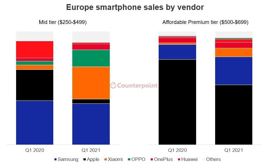 Counterpoint: setengah dari mid-ranger yang dijual di Eropa mendukung 5G, tetapi kepergian Huawei meningkatkan harga