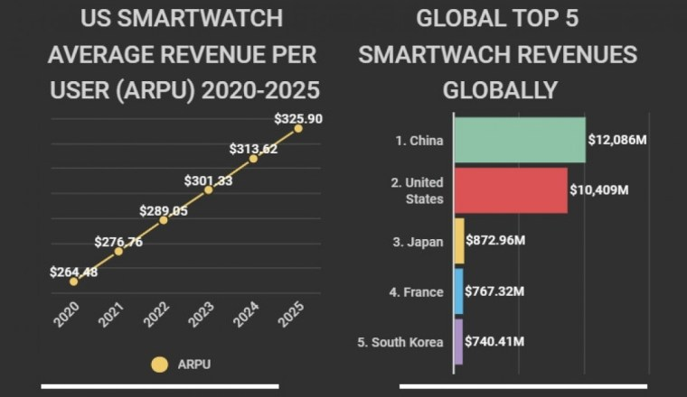 US smartwatch market is on the rise, to hit $10 billion this year