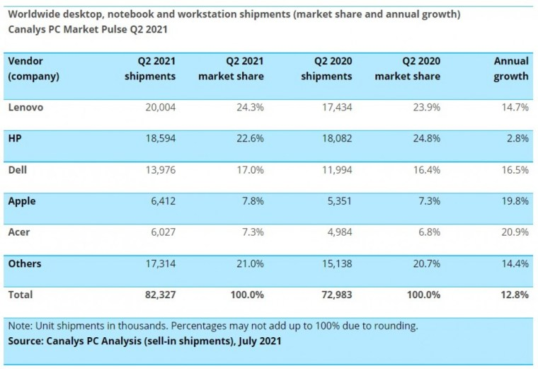 Report: Worldwide PC market rises 13% in Q2 2021, Lenovo and HP take the top two spots