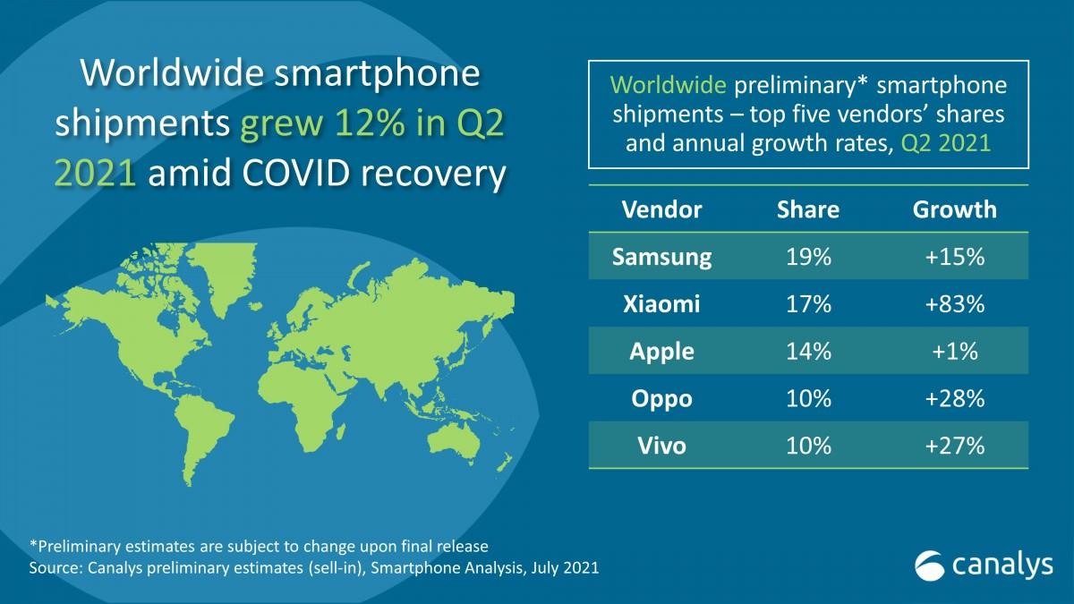Xiaomi sekarang adalah pembuat smartphone terbesar kedua di dunia, sejajar dengan Samsung