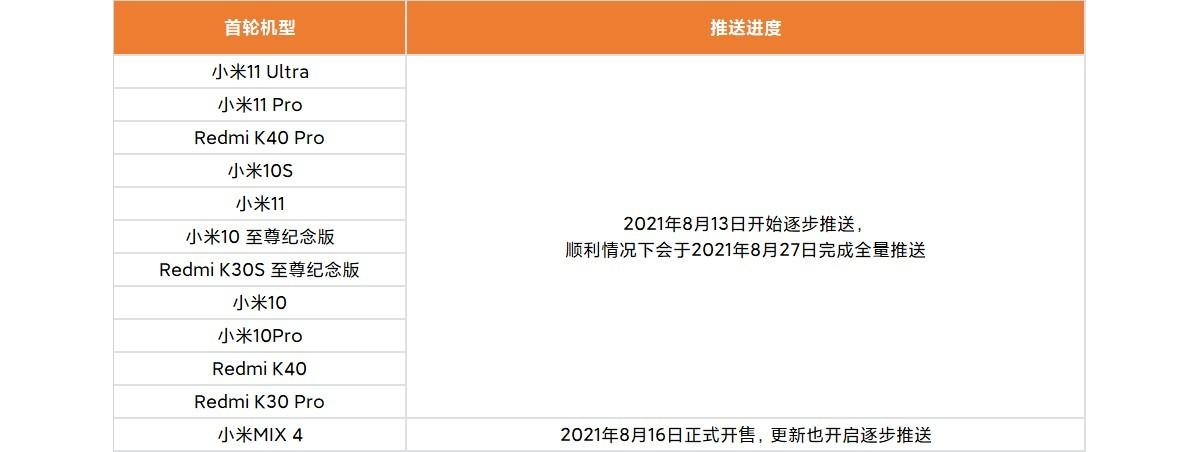 Peluncuran MIUI 12.5 Enhanced Version akan selesai pada 27 Agustus untuk perangkat batch pertama