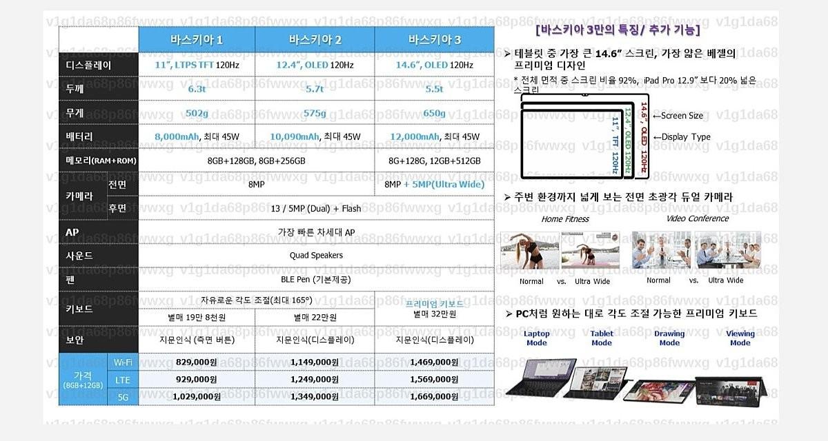Lembar spesifikasi yang bocor untuk seri Galaxy Tab S8