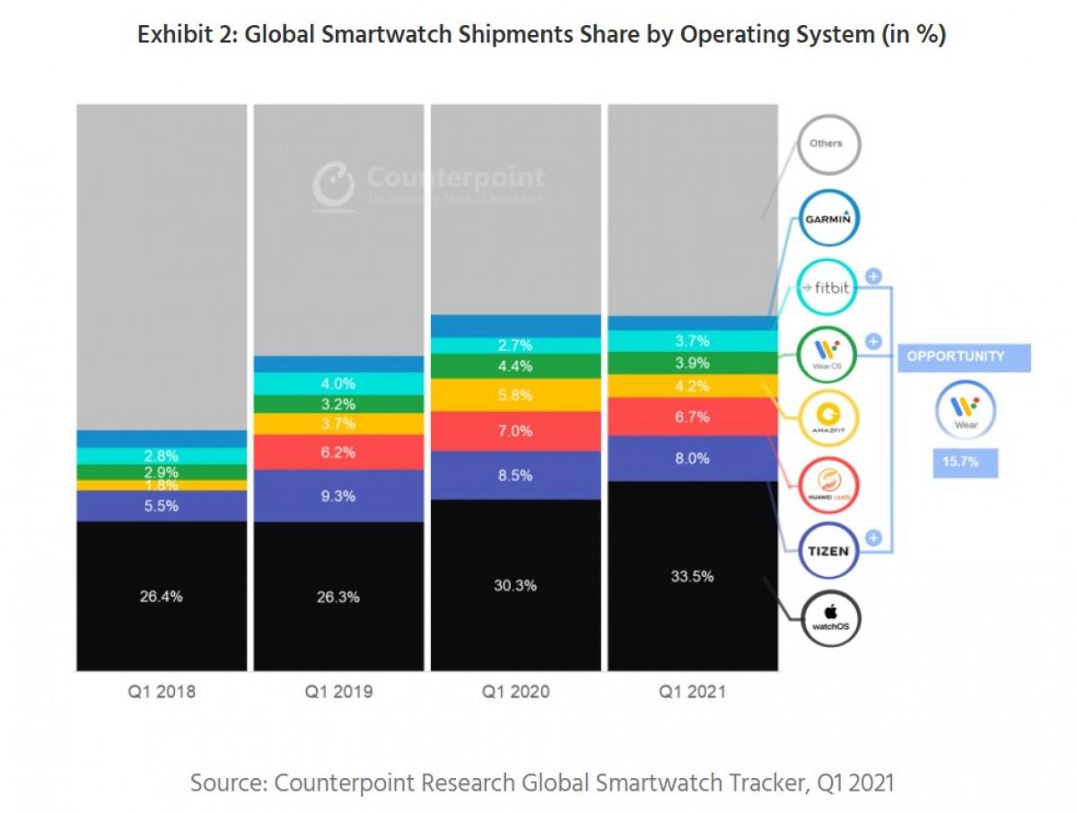 Samsung menempati urutan ketiga di pasar jam tangan pintar global untuk Q2 2021, India adalah pasar jam tangan pintar yang tumbuh paling cepat