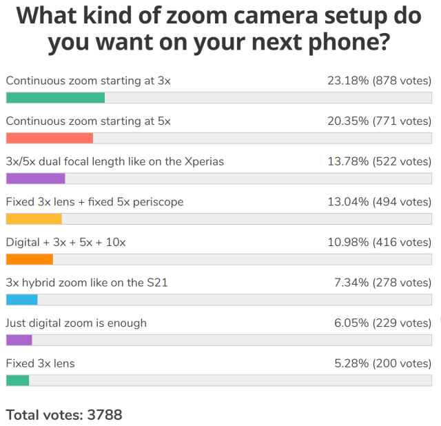 Weekly poll results: zoom cameras need to start at 3x at least, variable focal length is preferred