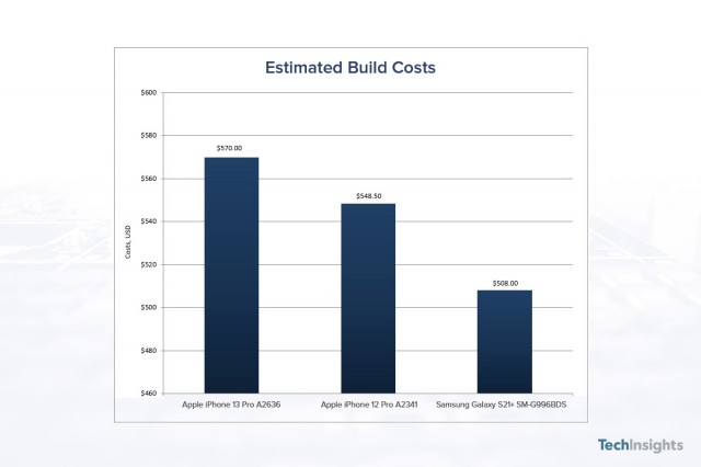 Estimated Build costs for iPhone 13 Pro, iPhone 12 Pro and Samsung Galaxy S21+ (source: TechInsights))