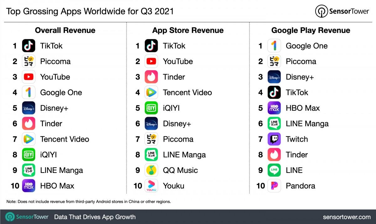 Laporan: TikTok adalah aplikasi seluler berpenghasilan tertinggi, PUBG Mobile masih di puncak dunia game seluler