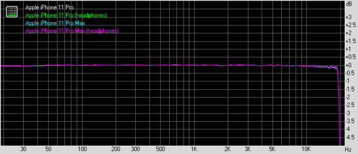 Apple iPhone 11 Pro and 11 Pro Max frequency response