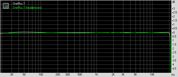 OnePlus 7 frequency response