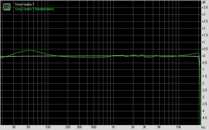 Sony Xperia 1 frequency response