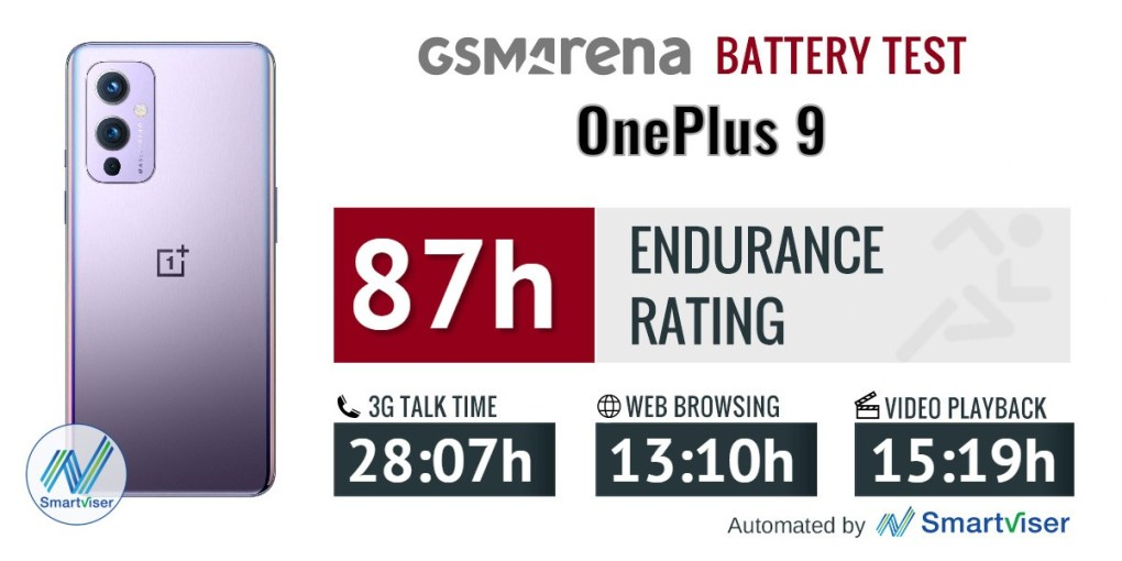 OnePlus 9 - Battery Test