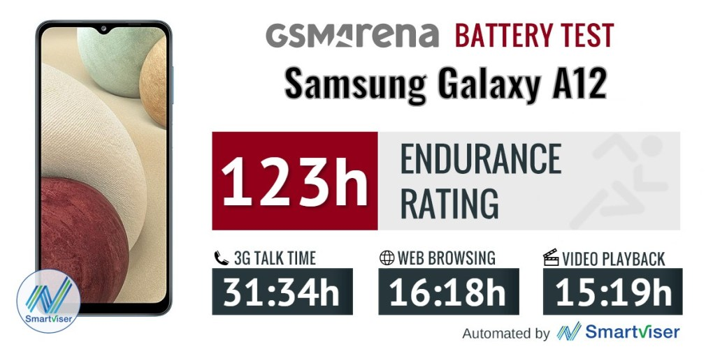 Samsung Galaxy A12 - Battery Test