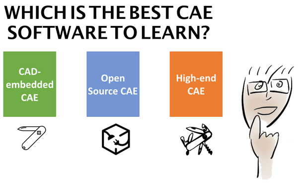 Which is the best CAE software to learn FEA? - FEA for All
