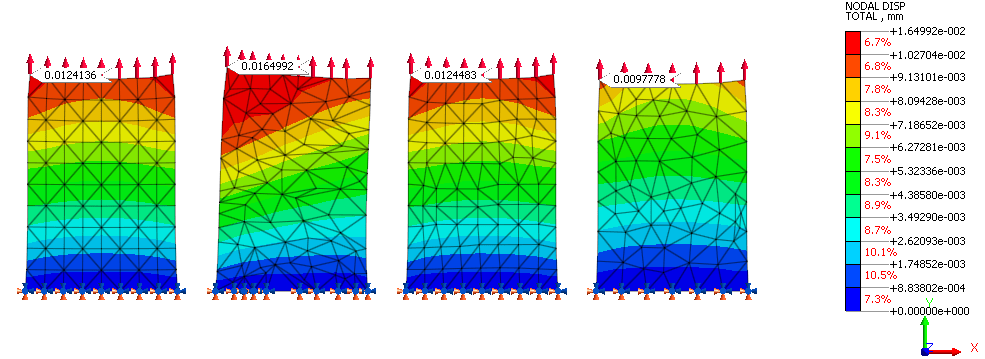 Can a wrong mesh impact your simulation results? - FEA for All