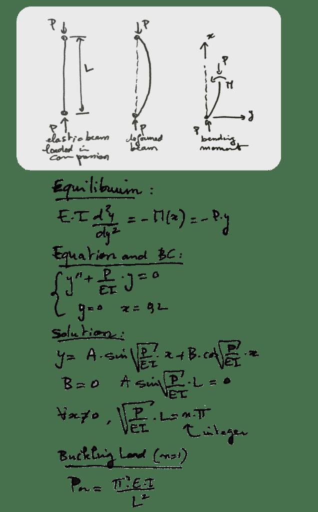 buckling adjacent equilibrium method