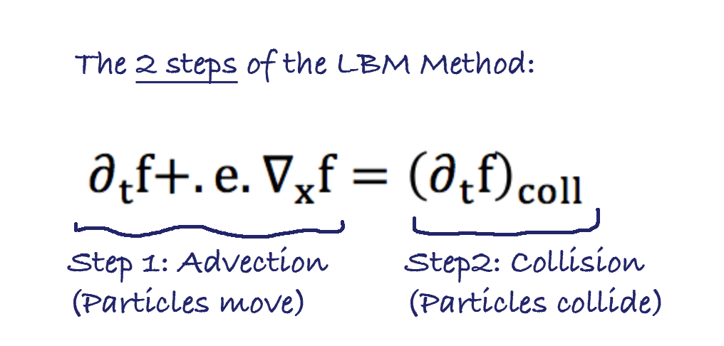 Everything you need to know about the Lattice Boltzmann