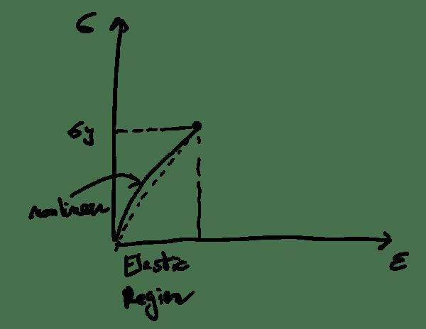 nonlinear elastic material model