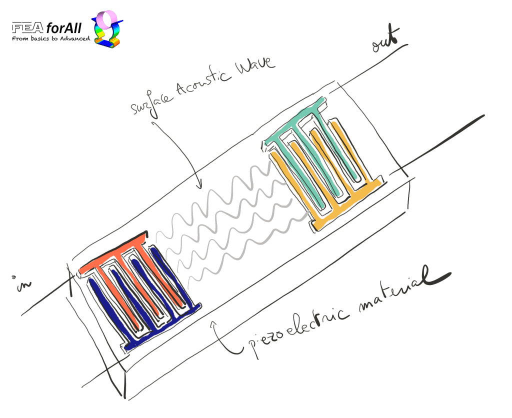 SAW Filter surface acoustic wave