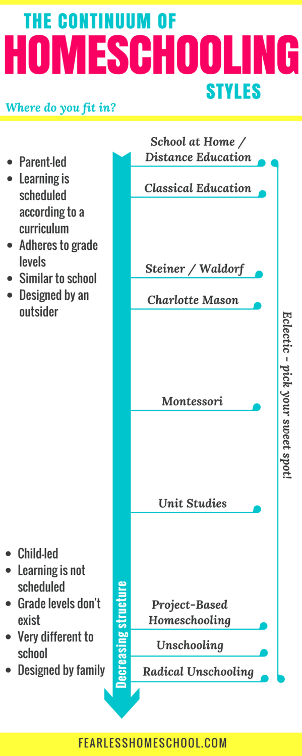 Continuum of Homeschooling Styles Infographic from Fearless Homeschool.