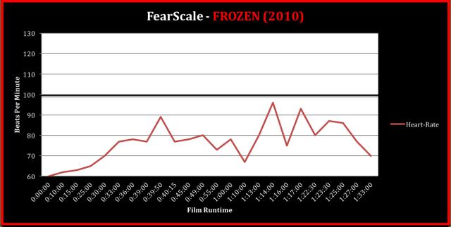 Frozen (2010) TRT 1:33 - FearScale