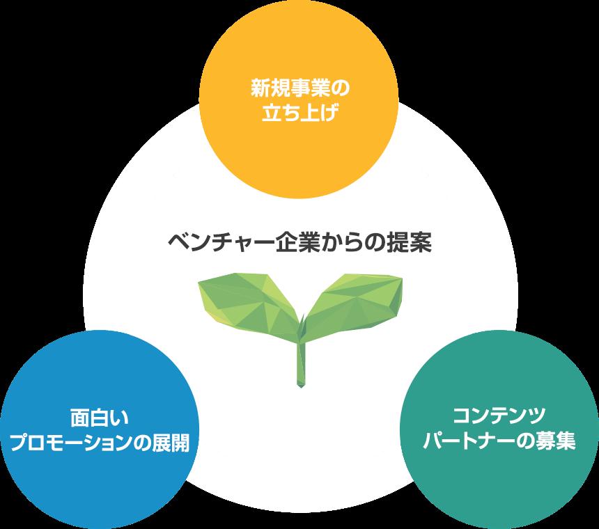 ベンチャー企業からの提案:新規事業の立ち上げ・コンテンツパートナーの募集・面白いプロモーションの展開