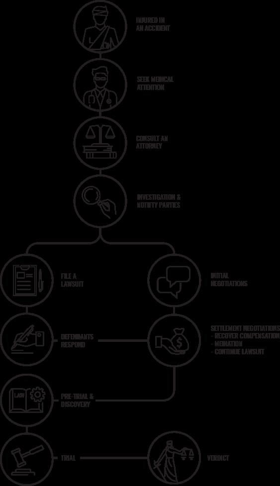 personal injury process diagram
