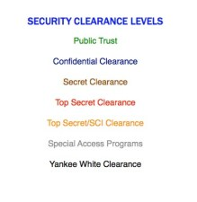 clearance-levels