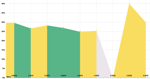 Figura 2. Porcentaje de la población en pobreza laboral en Sonora
