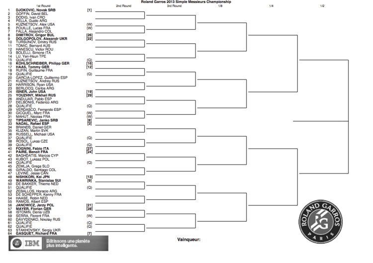 Roland Garros 2013 draw top half