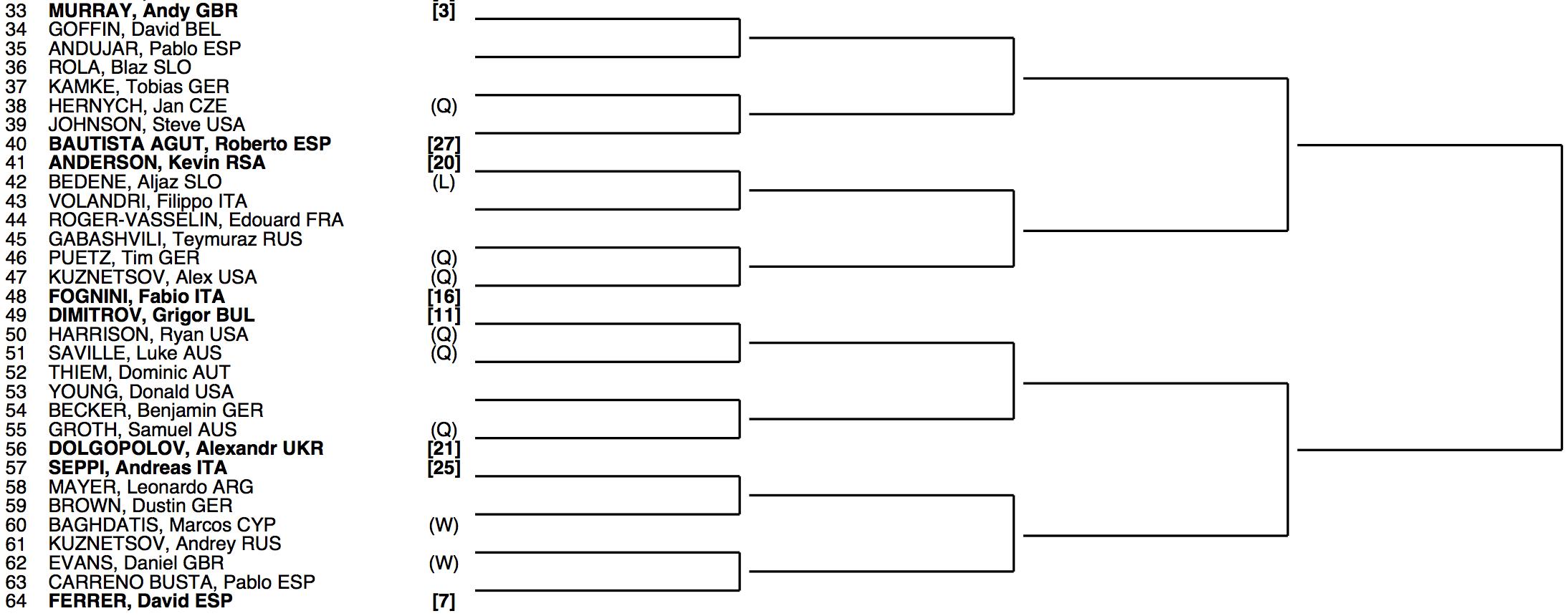 Wimbledon 2014 Draw 2:4 • FedFan