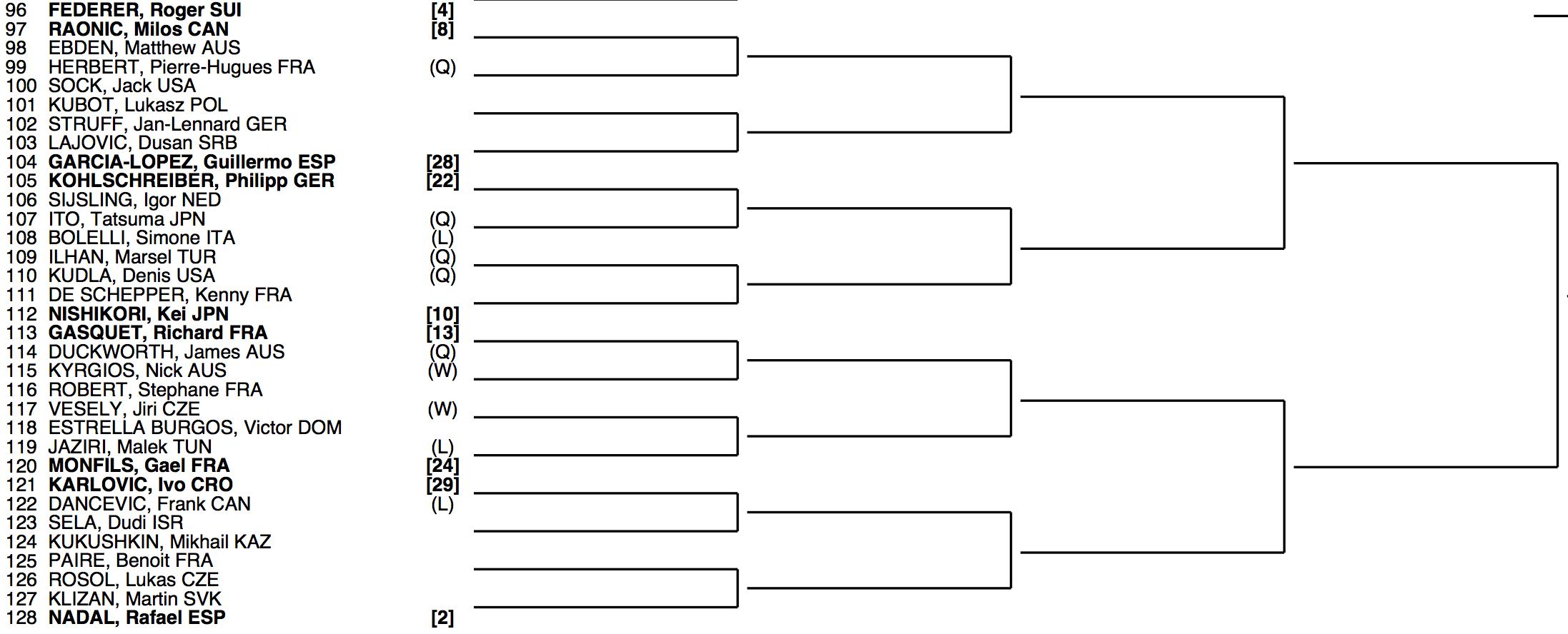 Wimbledon 2014 Draw