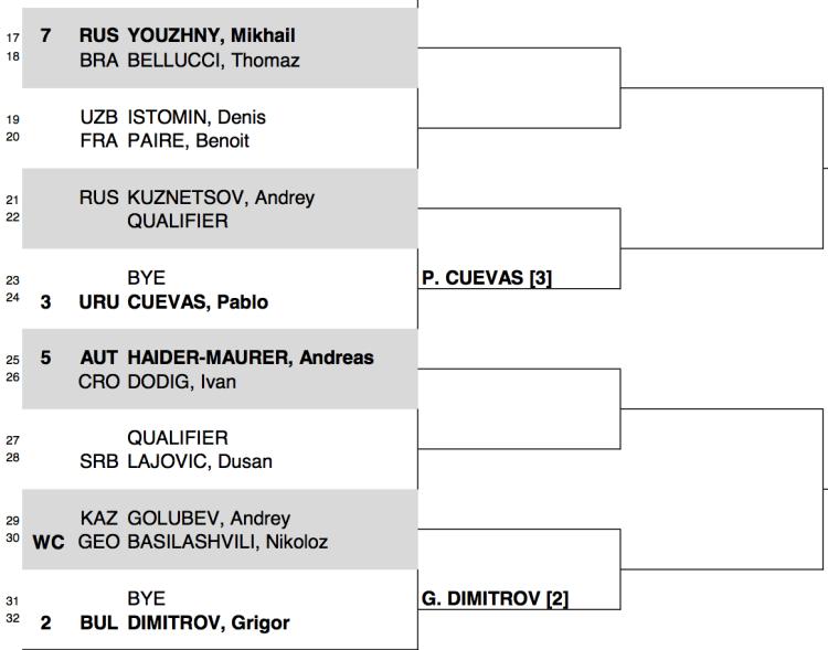 2015 Istanbul Draw 2:2