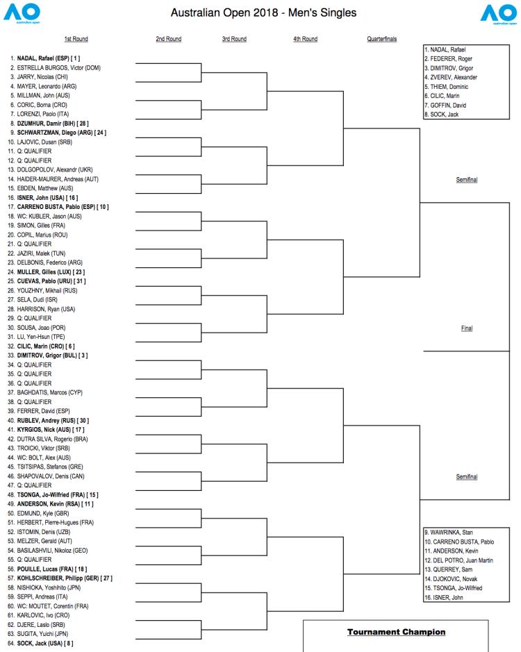 2018 Australian Open Draw