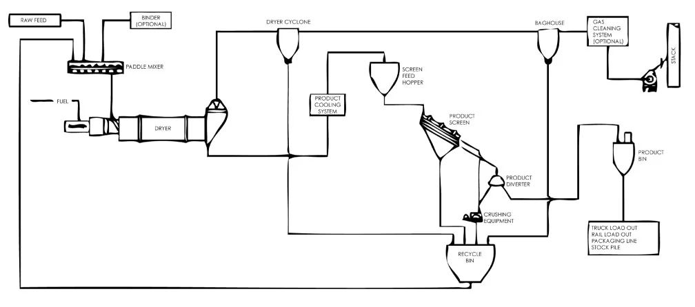 dryer schematic diagram