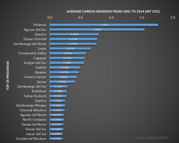 Average Carbon Emmissions PH to 2014