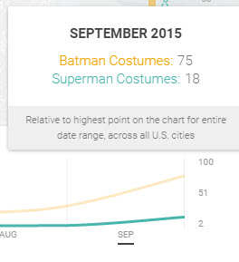 Google Shopping Insights Batman vs Superman