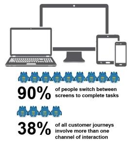 User Journey Percentage