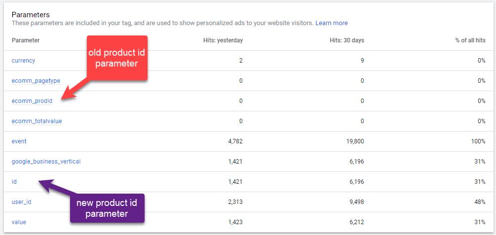 Google Ads Remarketing Tag Parameter