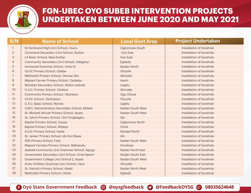List of schools - Oyo SUBEB interventions for the installation of boreholes