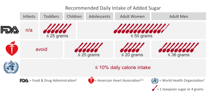 Recommended Daily Intake of Added Sugar   Feed Them Wisely