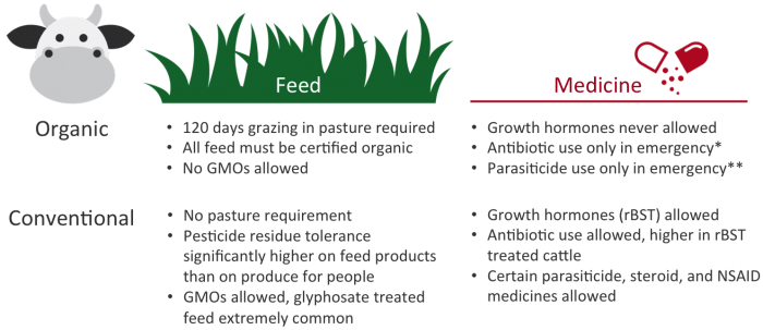 Comparison of requirements for raising organic and conventional dairy cattle. *Antibiotic use in organic cattle causes the cattle and their milk to no longer be considered organic. **Approved parasiticide use is allowed for organic cattle, however requires a 90-day withdrawal period before milk can be collected for sale.