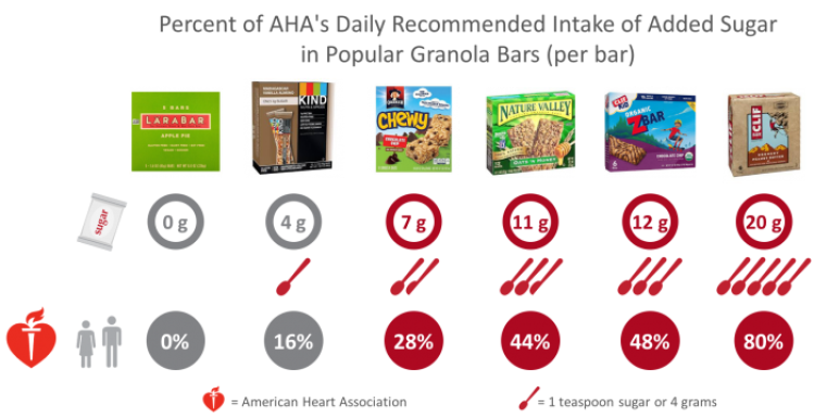 Total added sugar in popular granola bars as a percentage of the American Heart Association's recommended daily intake for children