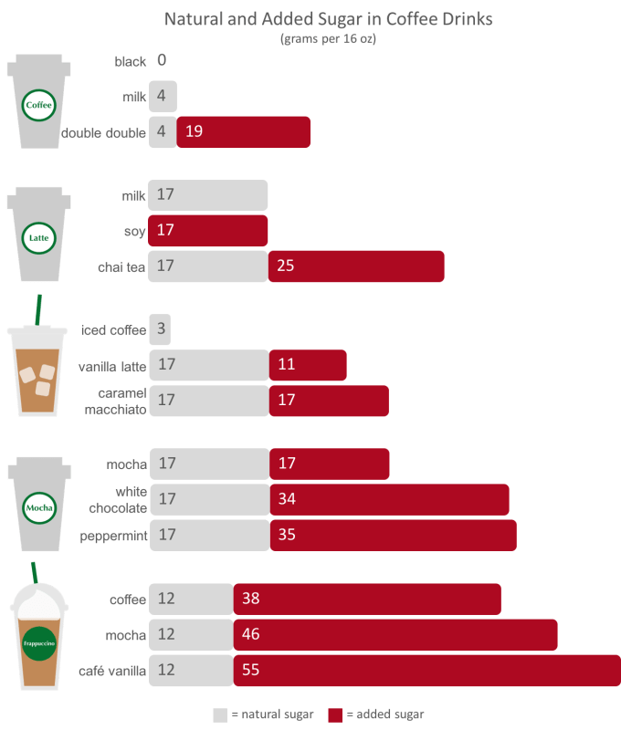 Natural and Added Sugar Content in Coffee Drinks (grams sugar per 16-oz drink), www.feedthemwisely.com