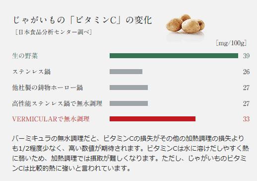 バーミキュラ ジャガイモの栄養