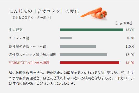 Vermicular(バーミキュラ)公式サイト にんじん