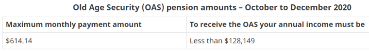 Old Age Security (OAS) pension amounts - October to December 2020  Maximum monthly payment amount  $614.14  To receive the OAS your annual income must be  Less than $128, 149
